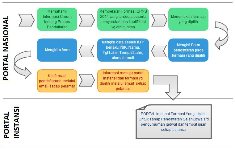 Tata Cara Pendaftaran CPNS Tahun 2014
