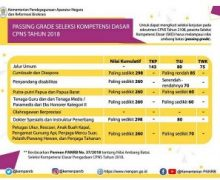 Daftar Passing Grade SKD CPNS Tahun 2018